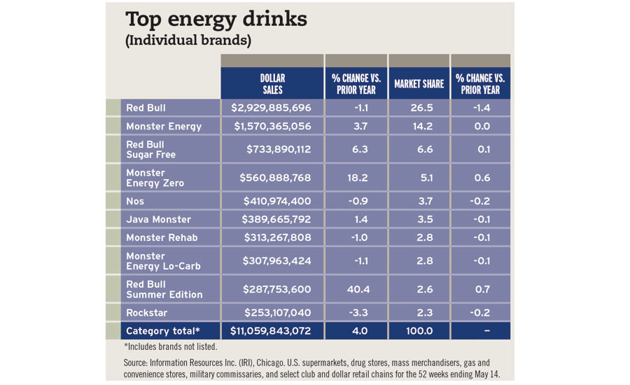Top energy drinks chart