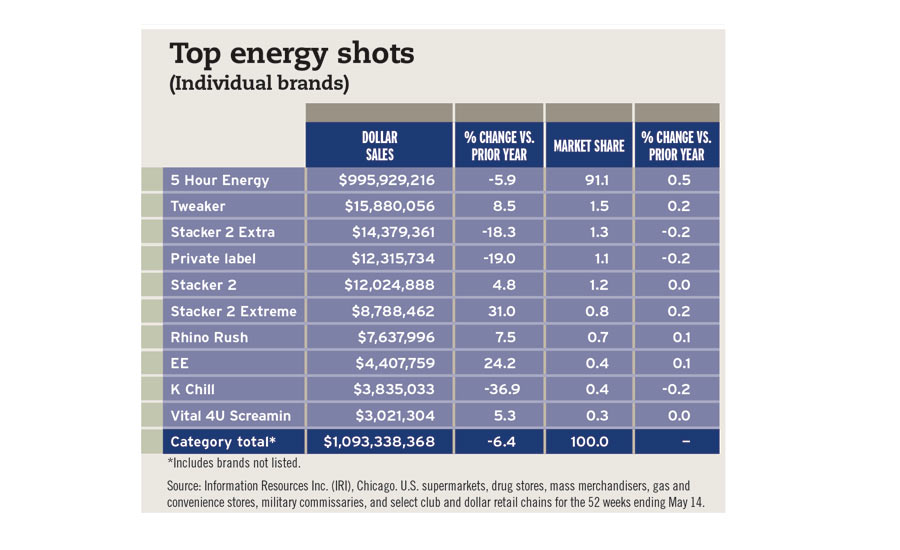 Top energy shots chart