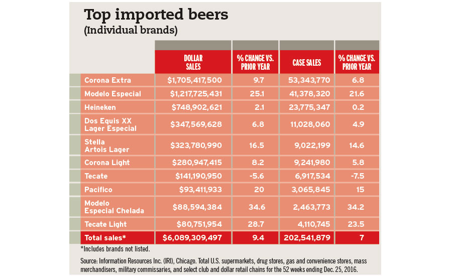 top beer imports