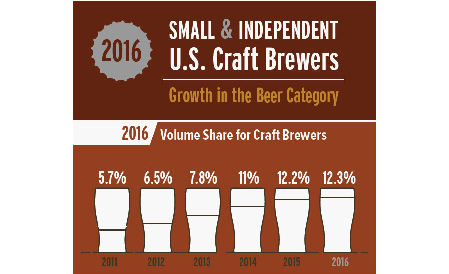 craft brewers' growth in the beer category