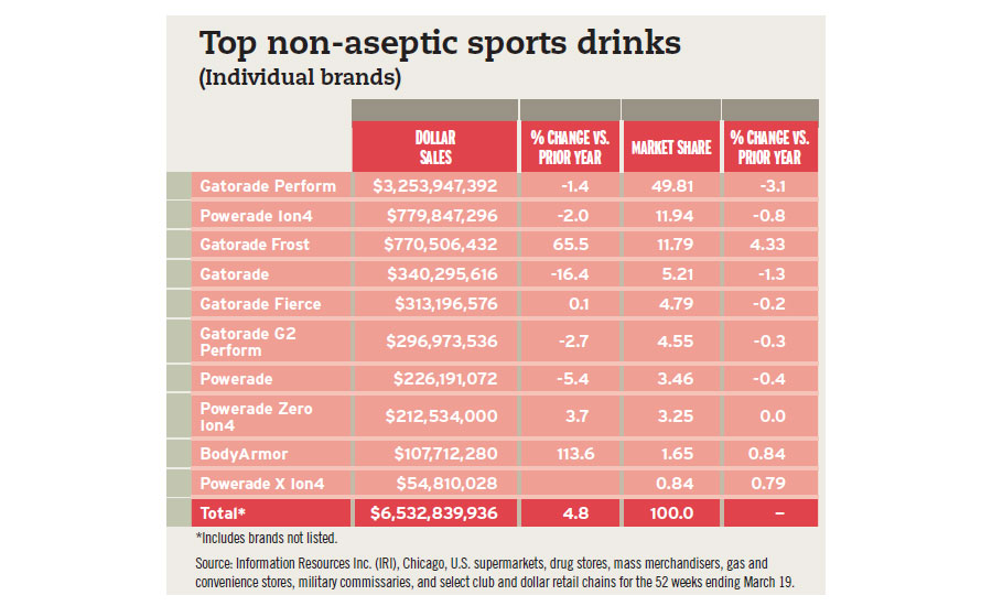 Top 10 non-aseptic sports drinks