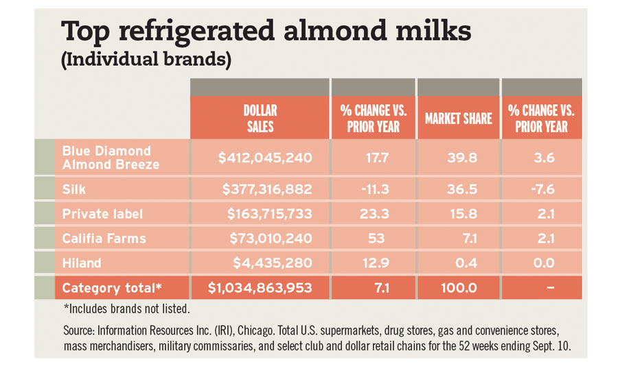 Almond Milk Chart Beverage Industry