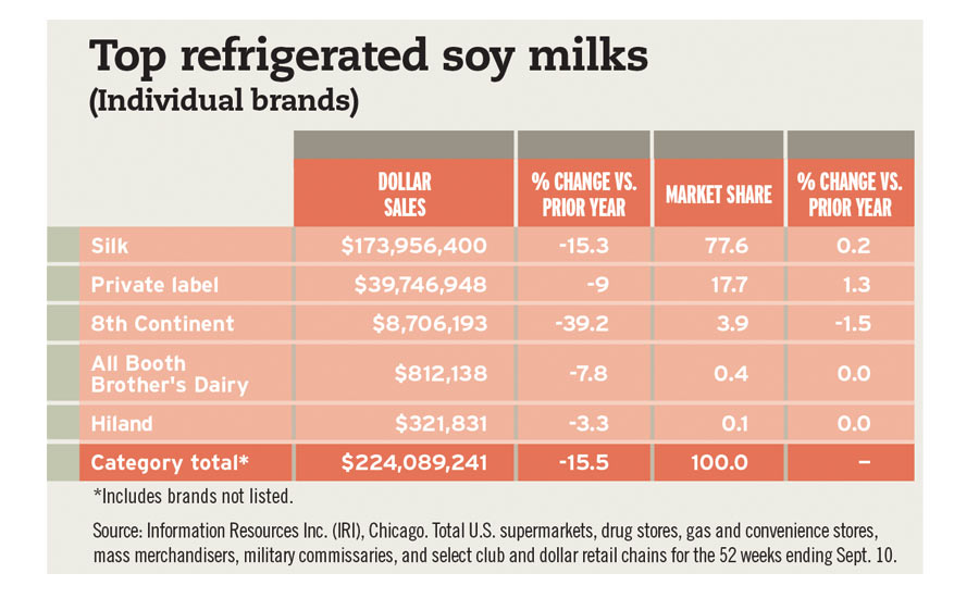 Soy Milk Chart Beverage Industry