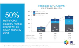 IRI CPG Projected Growth Beverage Industry