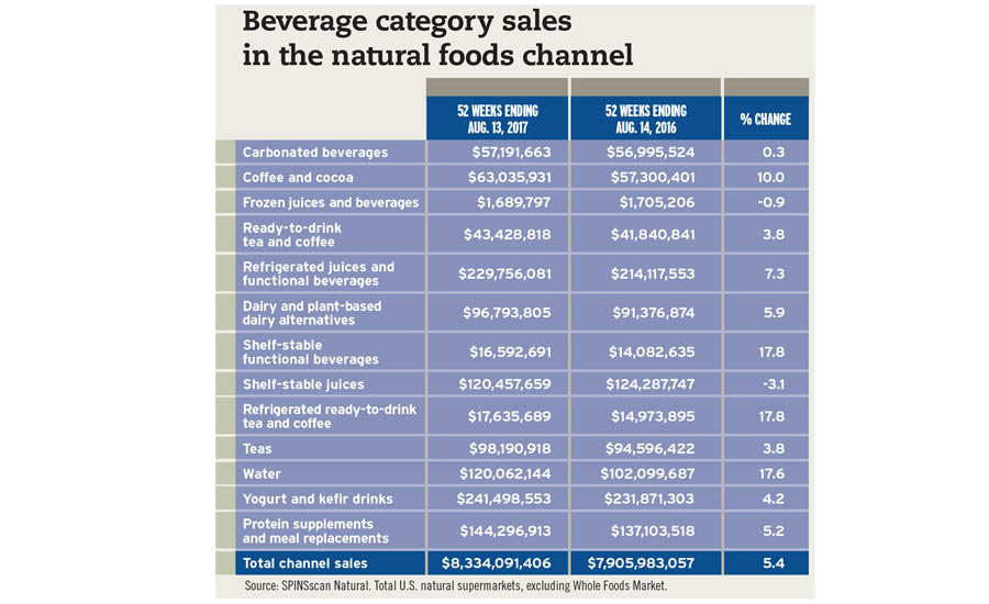 Beverage Category Sales Chart SPINscan