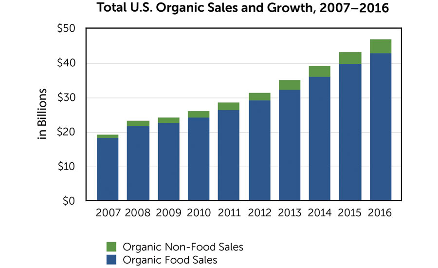 Organic Growth Chart Beverage Industry October 2017