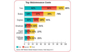 Top Maintenance Costs Chart Fleet Study 2017