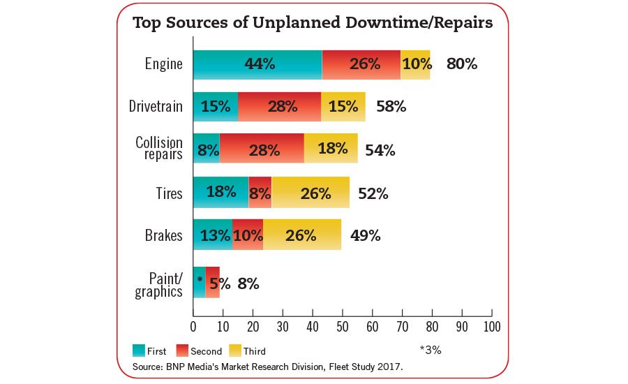 Unplanned Downtime Repairs Chart Fleet Study 2017