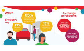 Beyond the Pump - Coca Cola convenience store infographic - Beverage Industry