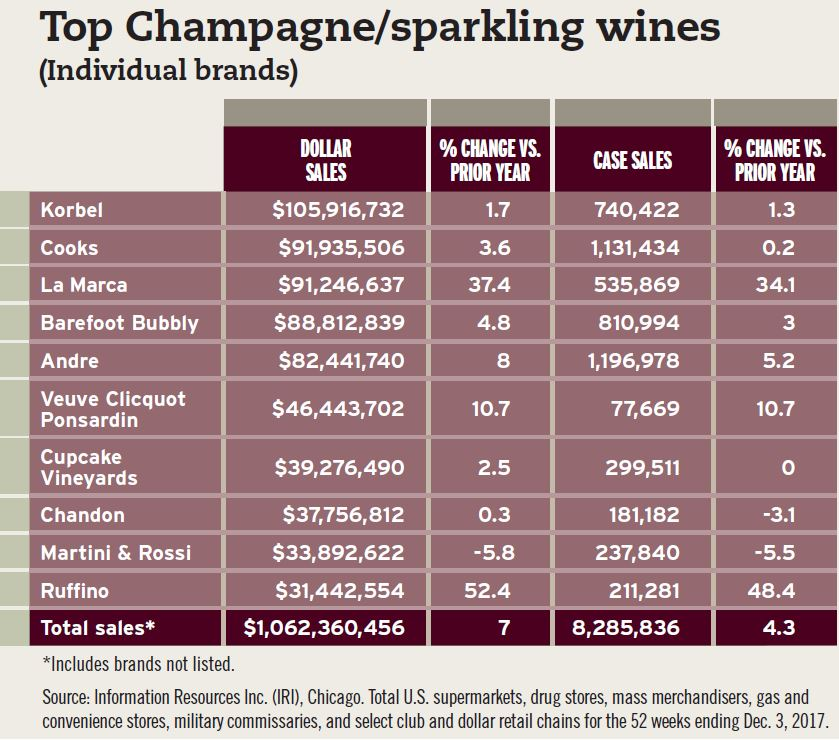 The Top 10 Champagne/sparkling wines by individual brand for the 52 weeks ending Dec. 3, 2017, according to Information Resources Inc. (IRI). - Beverage Industry