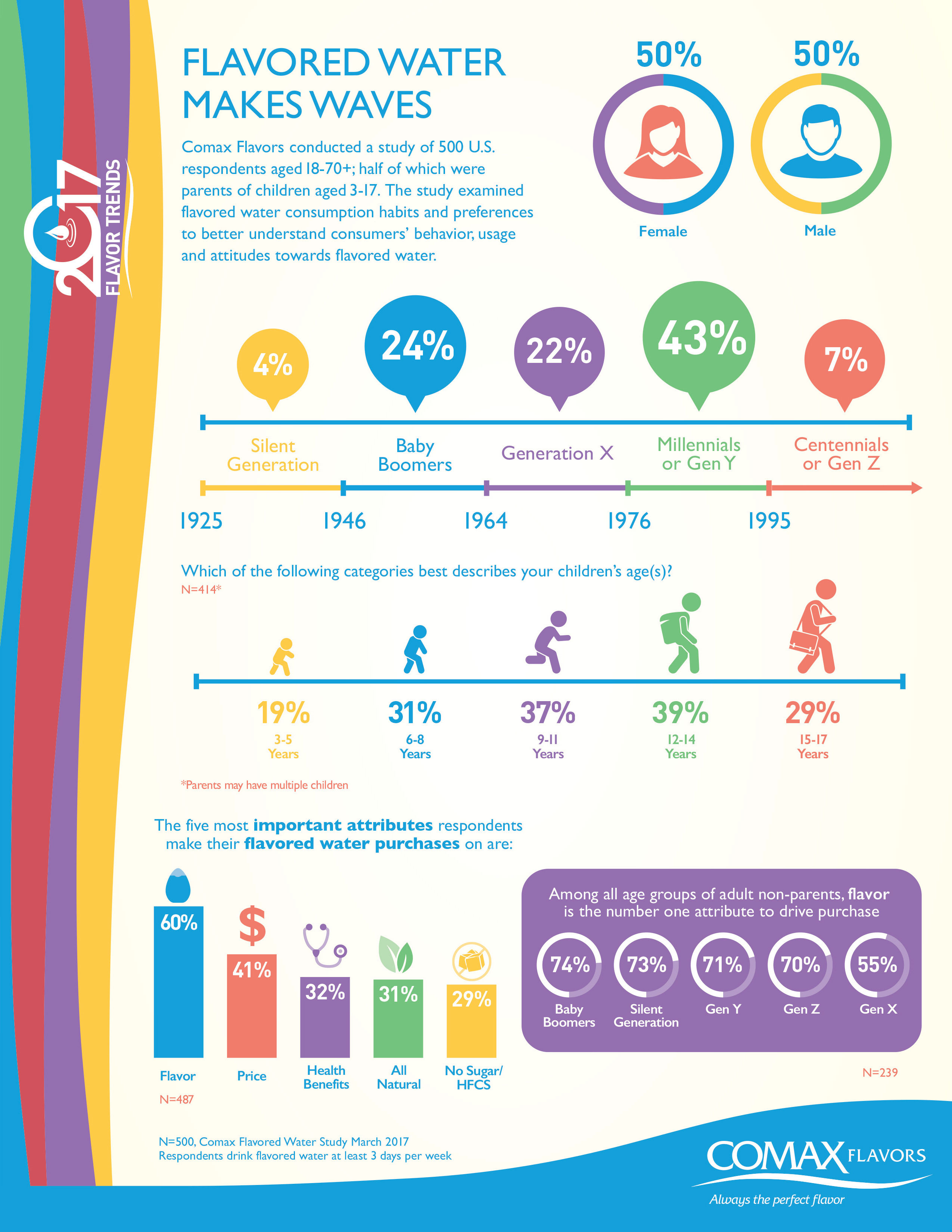 Infographic: Flavored water consumption habits and preferences