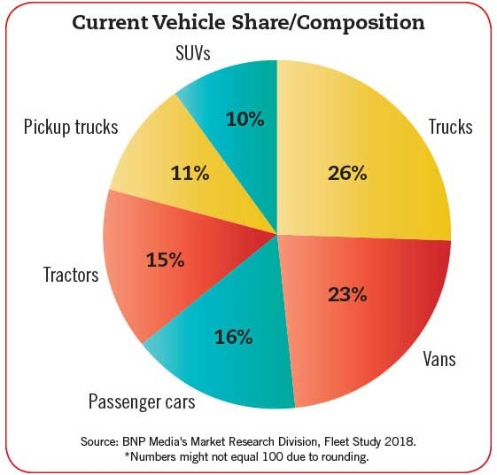 Current Vehicle Share/Composition Chart - Beverage Industry