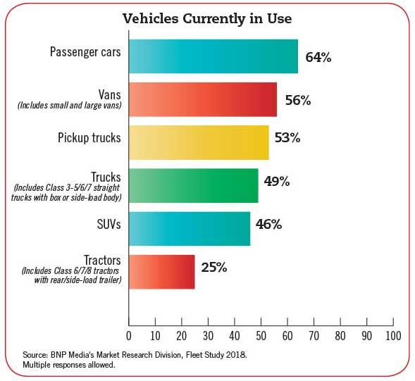 Vehicles Currently In Use Chart - Beverage Industry