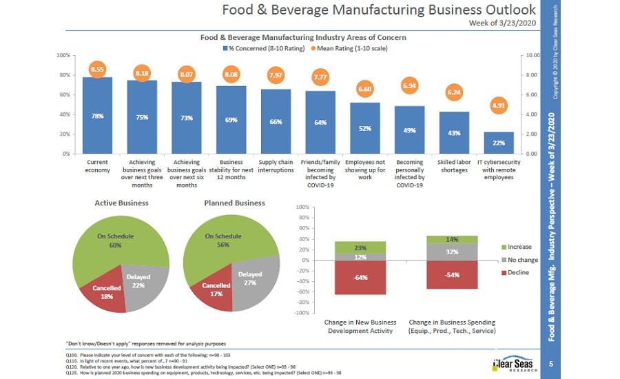 Food and Beverage Business Outlook
