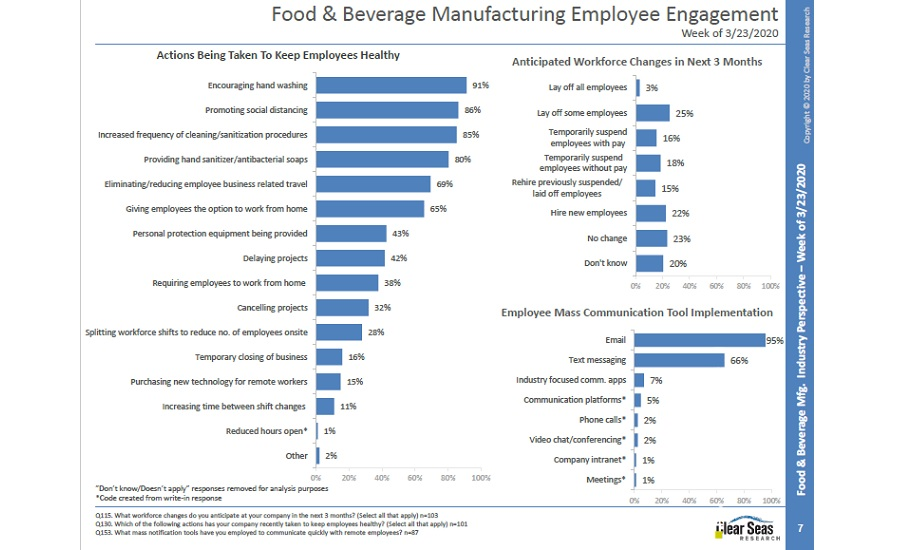 Food and Beverage Employee Engagement