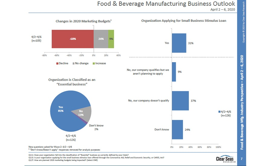 Food and Beverage Employee impact