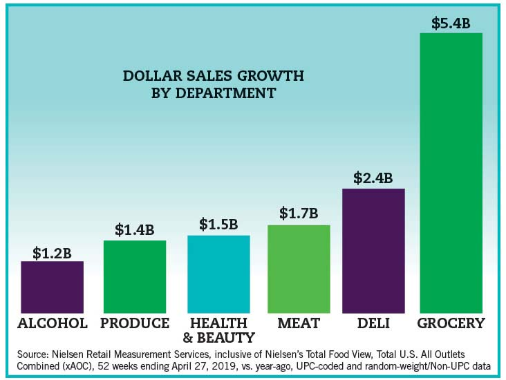 Nielsen dollar sales by department graph.
