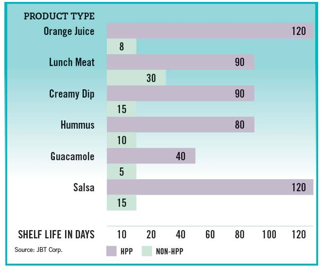 HPP shelf life graph by product type.